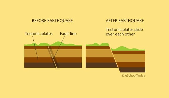 Why do earthquakes occur? Not a mystery, believe me!