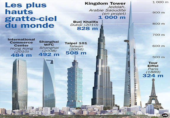 'Kingdom Tower' All set to break the world record of the ...  'Kingdom Towe...