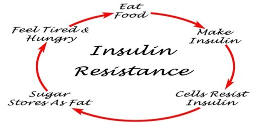 Bid adieu to prescription drugs with these highly effectual natural ways to deal with insulin resistance!