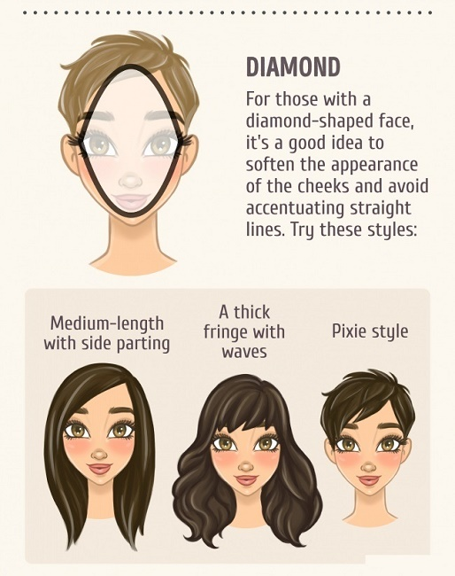 The Diamond Shaped Face