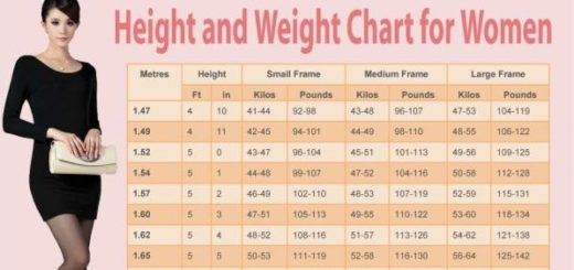 This chart gives the ideal weight for a woman according to height and age