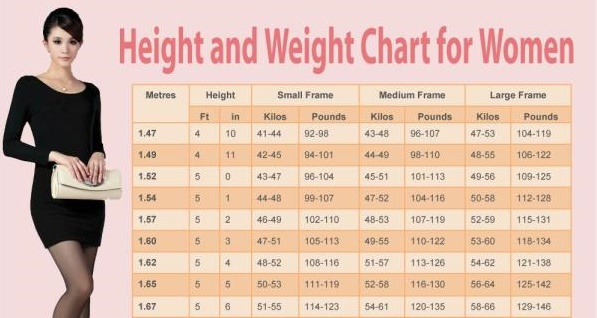 This chart gives the ideal weight for a woman according to height ...
