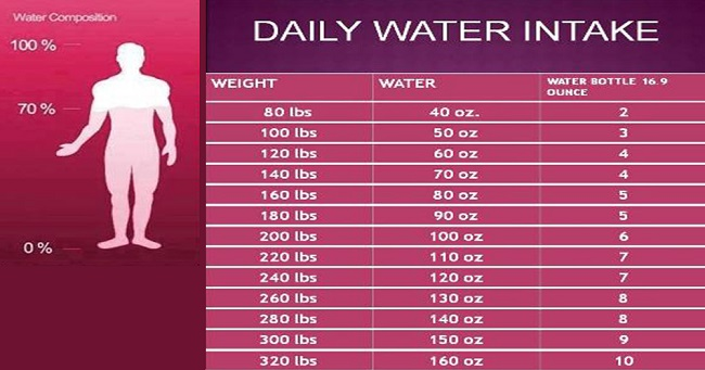Here Is The Chart To Tell You How Much Water You Require According