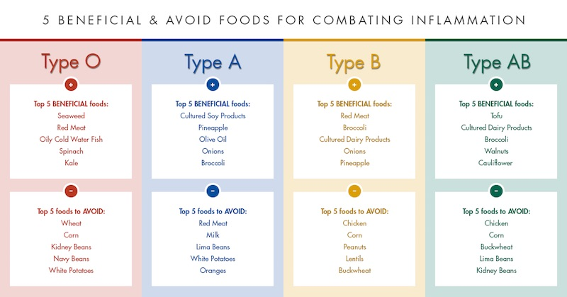 Blood type and nutrition