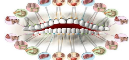 Your Teeth directly correspond to organs in your body where teeth pain can indicate organ disease