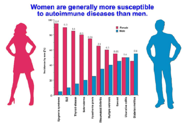 More prevalent in women than men